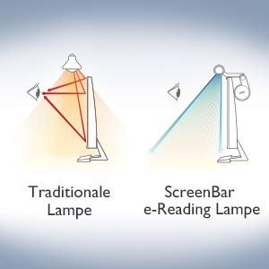 BenQ screenbar e-reading USB lamp dimmable - no reflections on the screen