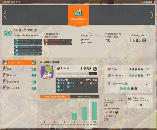 Good Company Review - Test des Factory Tycoon PC Game - Markt Analyse - Market Analysis