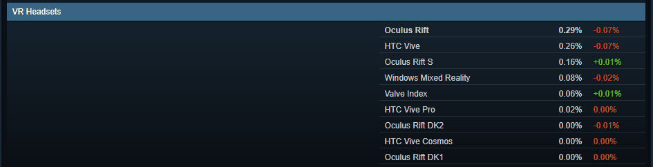 Half Life Alyx as promotion for VR - Steam statistics usage of VR devices Jan 2020
